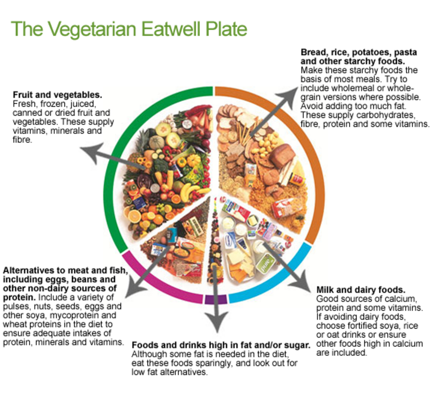 The Vegetarian 'Eatwell Plate'