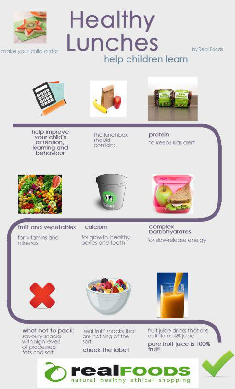 Infographic on healthy lunches for kids