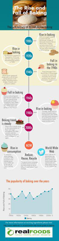 Real Foods Infographic Rise and Fall of Baking
