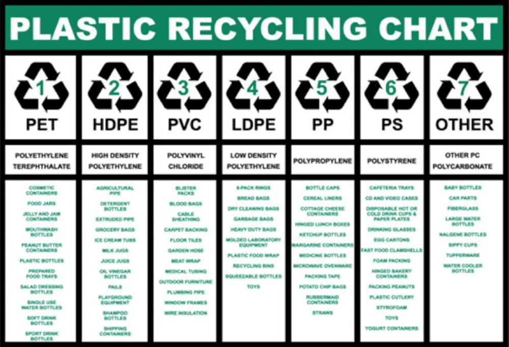 Plastic-packaging-symbols